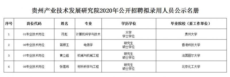 贵州产业技术发展研究院2020年公开招聘工作人员拟聘用人员公示